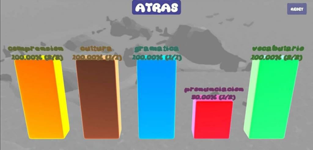 Spanish Quest App statistics
