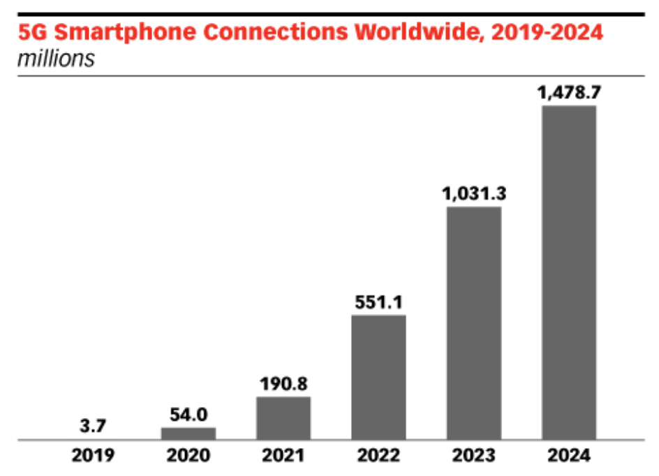 5G Smartphone Connections Worldwide
