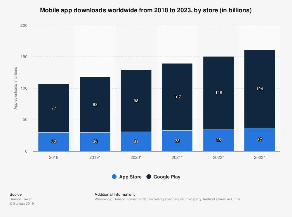 Mobile App Downloads Worldwide