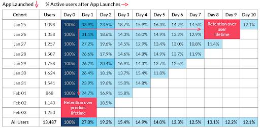 Mobile App Retention Strategies: Cohort Analysis